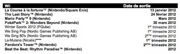 Planning 2012 Nintendo Wii