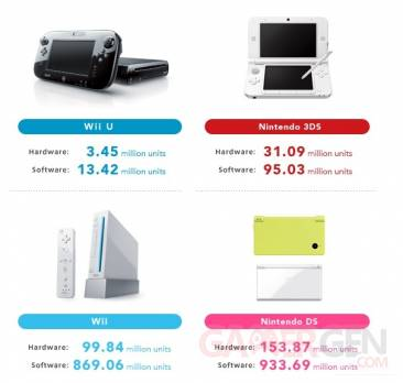 Nintendo finance 2012 2013